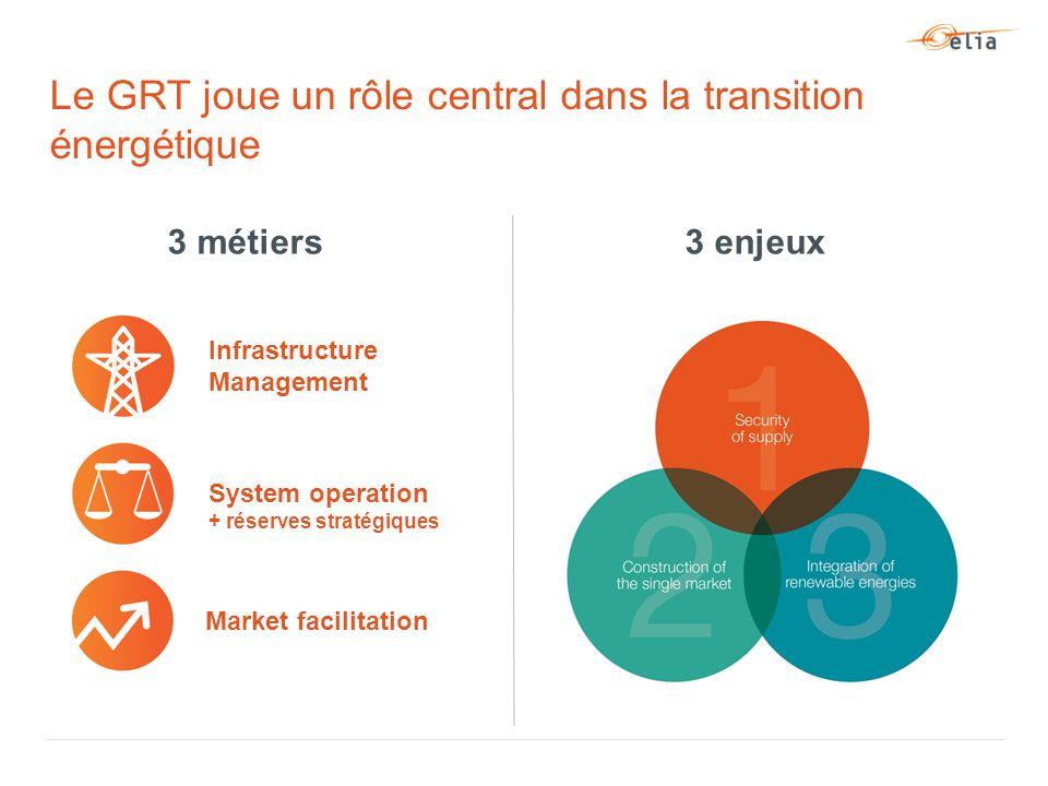 Le GRT joue un rôle central dans la transition énergétique Infrastructure Management Market facilitation System operation + réserves stratégiques 3 métiers3 enjeux