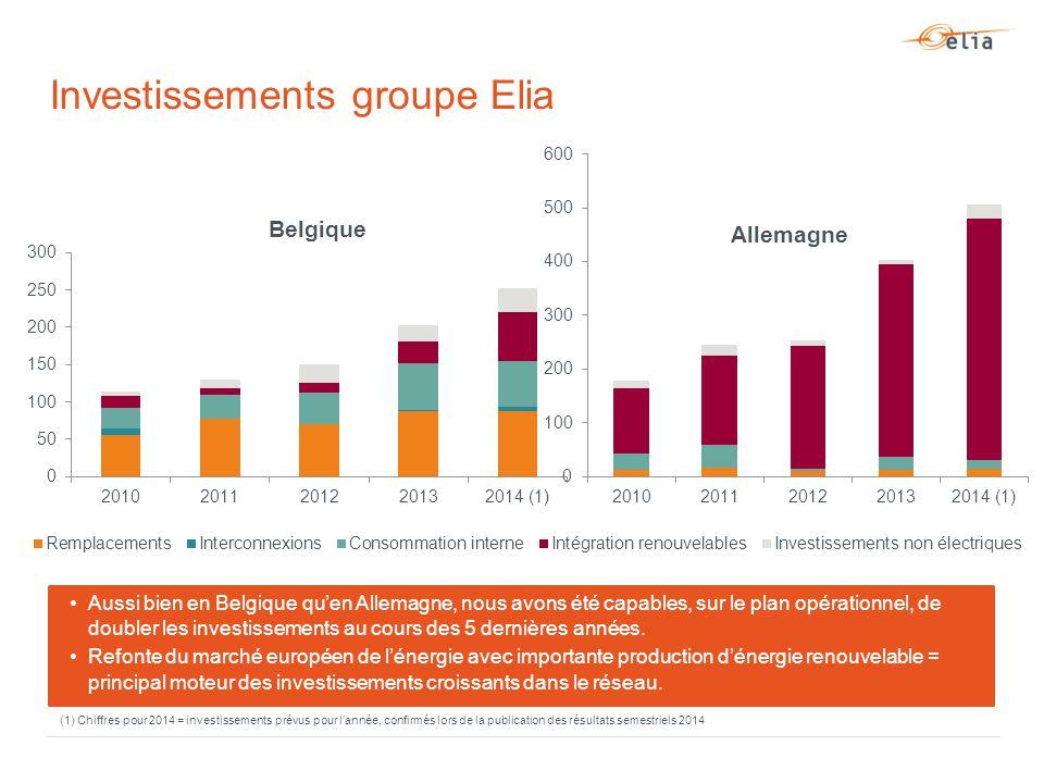 Investissements groupe Elia Aussi bien en Belgique qu'en Allemagne, nous avons été capables, sur le plan opérationnel, de doubler les investissements au cours des 5 dernières années.