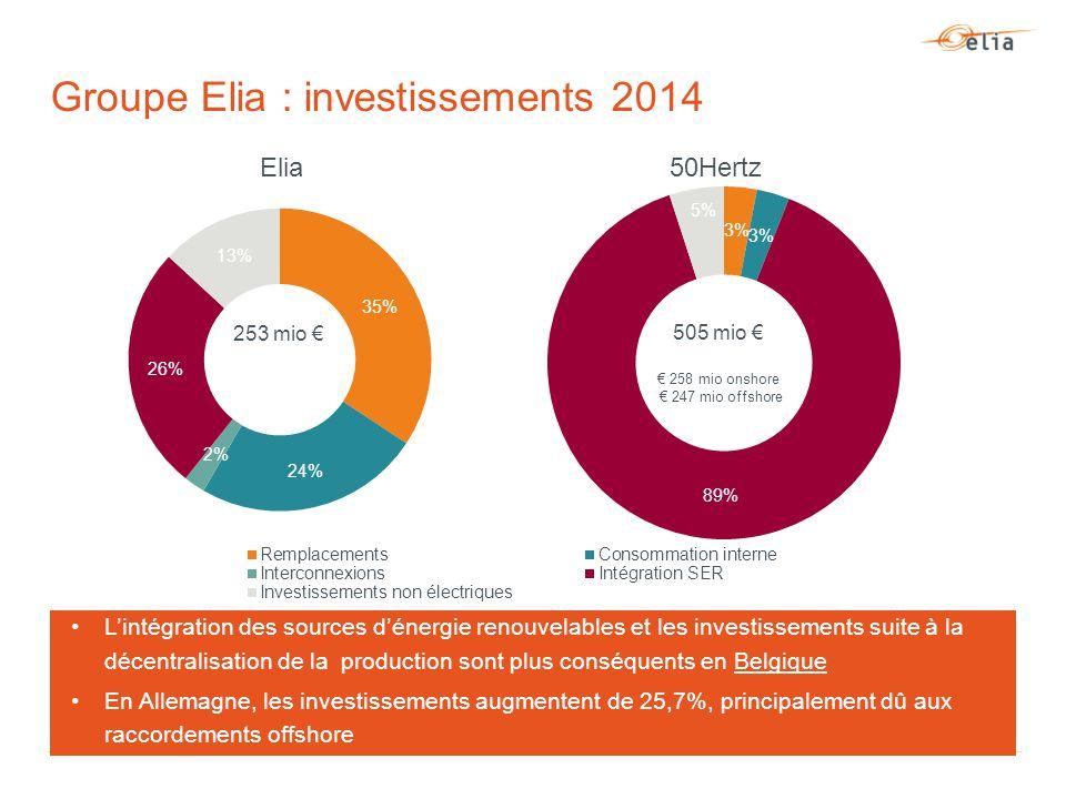 Groupe Elia : investissements 2014 Elia50Hertz L'intégration des sources d'énergie renouvelables et les investissements suite à la décentralisation de la production sont plus conséquents en Belgique En Allemagne, les investissements augmentent de 25,7%, principalement dû aux raccordements offshore 253 mio €