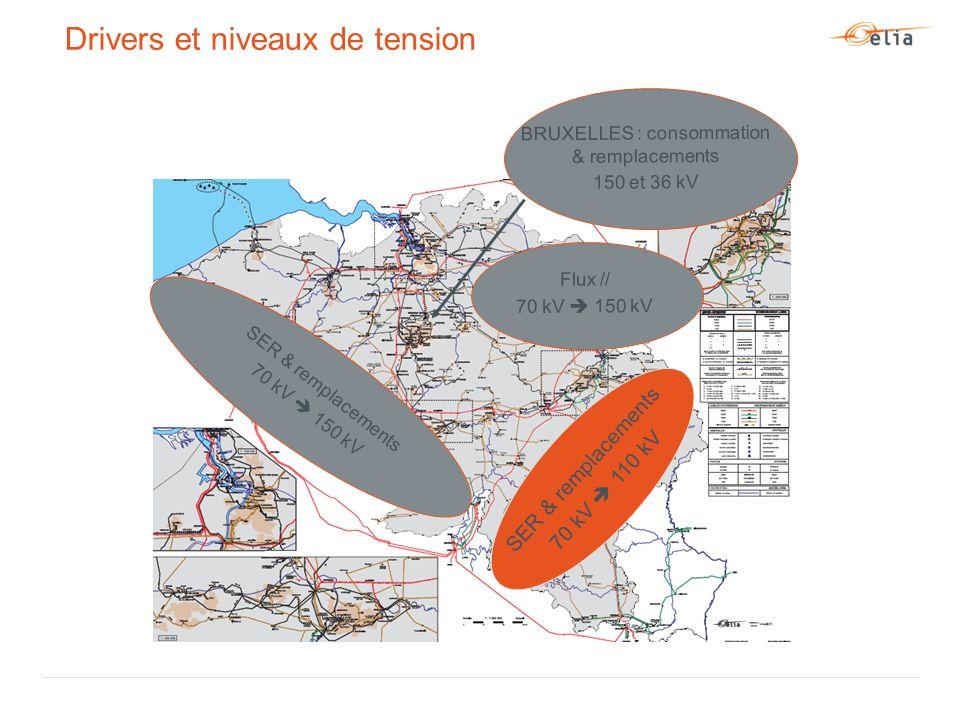 Drivers et niveaux de tension SER & remplacements 70 kV  110 kV SER & remplacements 70 kV  150 kV Flux // 70 kV  150 kV BRUXELLES : consommation & remplacements 150 et 36 kV