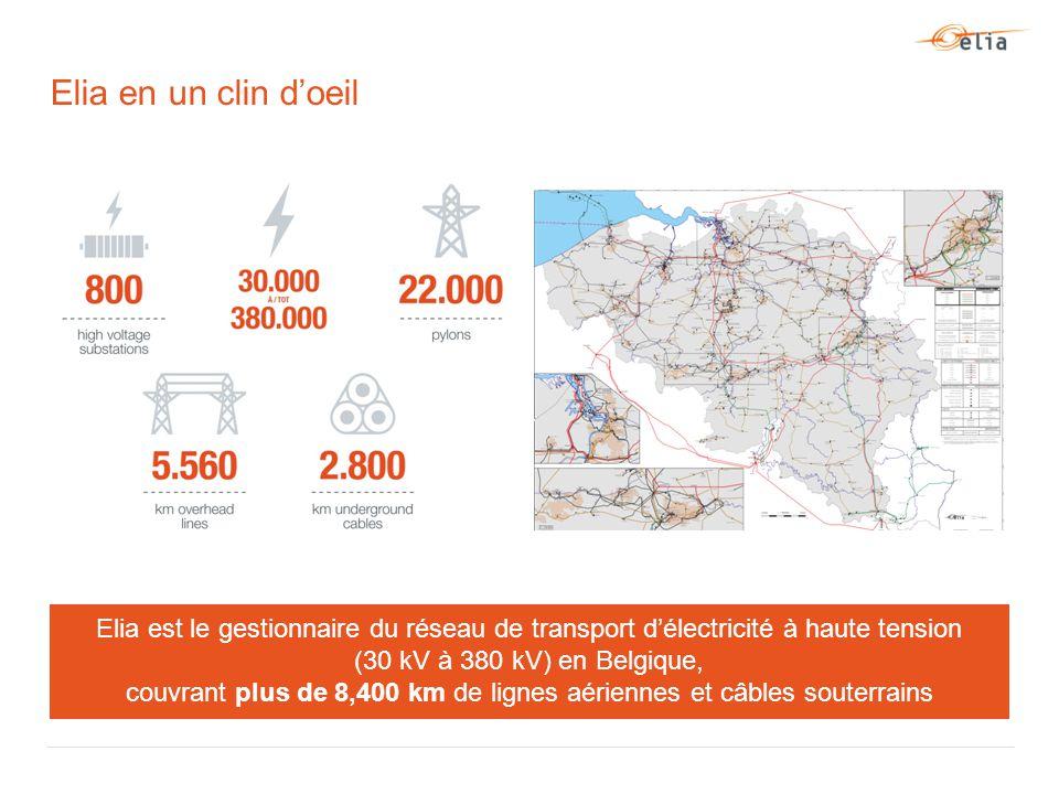 Elia en un clin d'oeil Elia est le gestionnaire du réseau de transport d'électricité à haute tension (30 kV à 380 kV) en Belgique, couvrant plus de 8,400 km de lignes aériennes et câbles souterrains