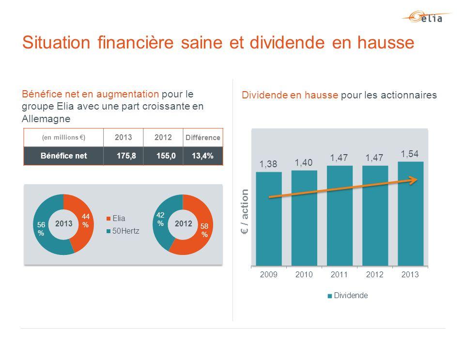 Bénéfice net en augmentation pour le groupe Elia avec une part croissante en Allemagne Situation financière saine et dividende en hausse (en millions €) 20132012 Différence Bénéfice net 175,8 155,013,4% Dividende en hausse pour les actionnaires