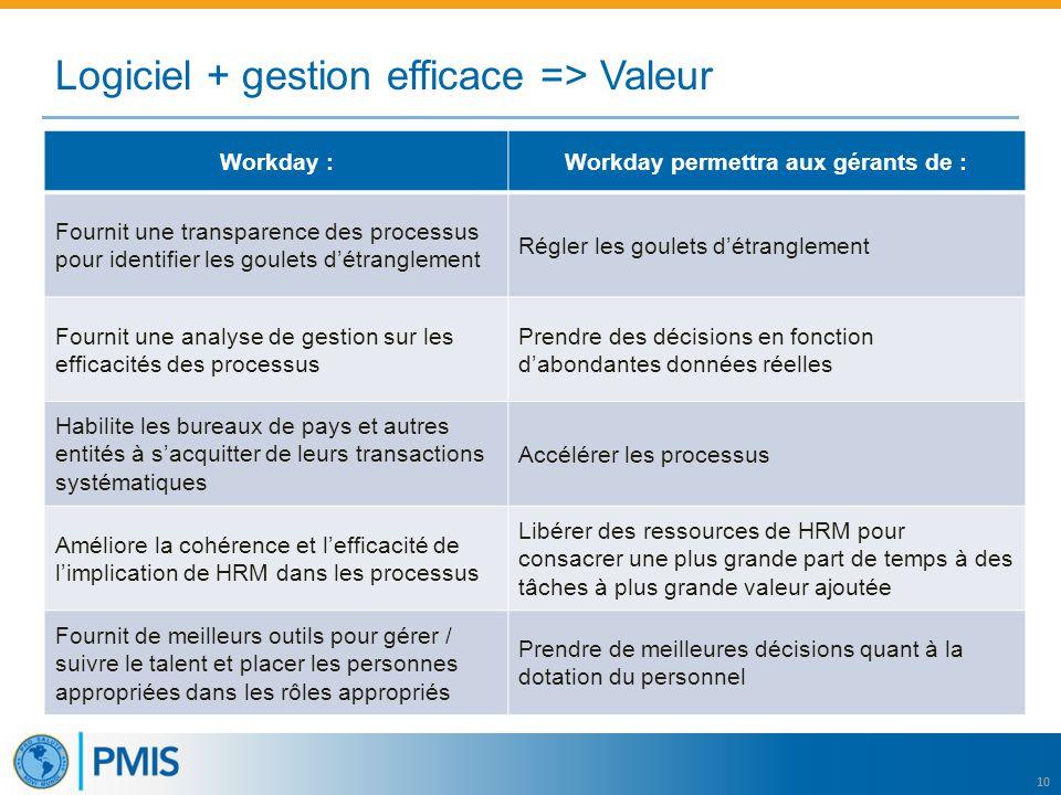 10 Logiciel + gestion efficace => Valeur Workday :Workday permettra aux gérants de : Fournit une transparence des processus pour identifier les goulets d'étranglement Régler les goulets d'étranglement Fournit une analyse de gestion sur les efficacités des processus Prendre des décisions en fonction d'abondantes données réelles Habilite les bureaux de pays et autres entités à s'acquitter de leurs transactions systématiques Accélérer les processus Améliore la cohérence et l'efficacité de l'implication de HRM dans les processus Libérer des ressources de HRM pour consacrer une plus grande part de temps à des tâches à plus grande valeur ajoutée Fournit de meilleurs outils pour gérer / suivre le talent et placer les personnes appropriées dans les rôles appropriés Prendre de meilleures décisions quant à la dotation du personnel