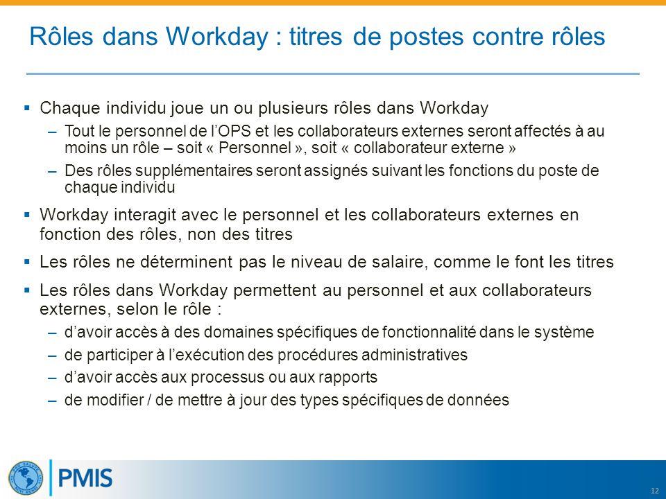 12 Rôles dans Workday : titres de postes contre rôles  Chaque individu joue un ou plusieurs rôles dans Workday –Tout le personnel de l'OPS et les col