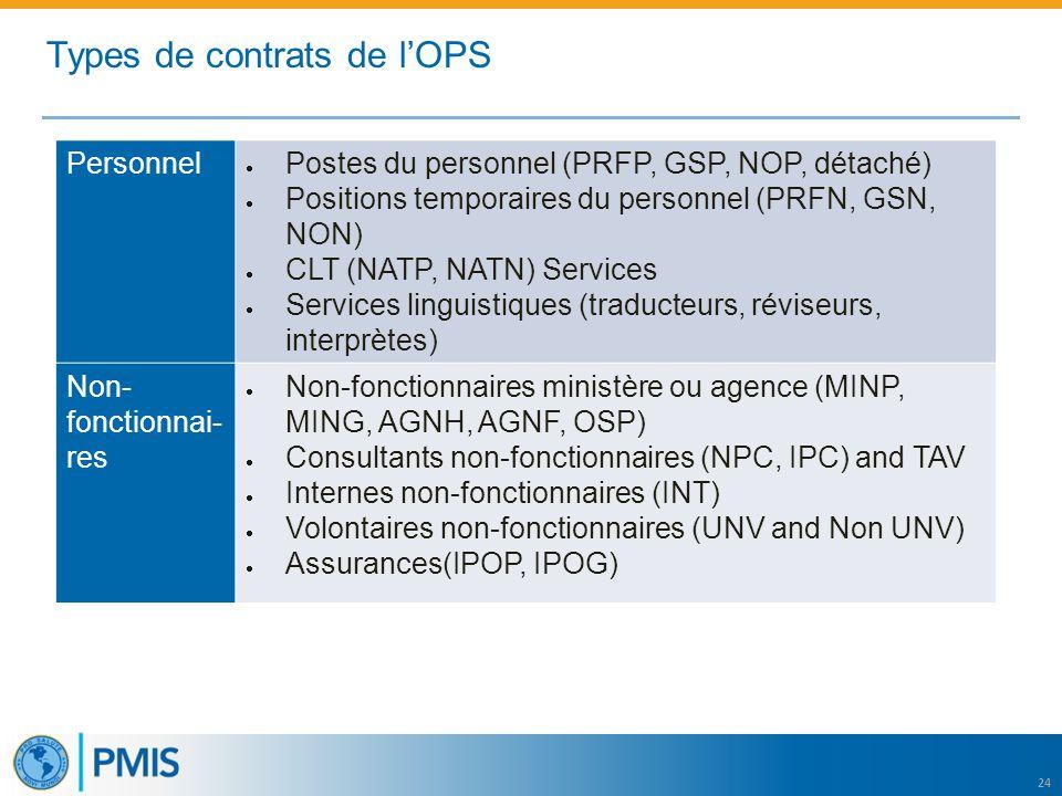 24 Personnel  Postes du personnel (PRFP, GSP, NOP, détaché)  Positions temporaires du personnel (PRFN, GSN, NON)  CLT (NATP, NATN) Services  Services linguistiques (traducteurs, réviseurs, interprètes) Non- fonctionnai- res  Non-fonctionnaires ministère ou agence (MINP, MING, AGNH, AGNF, OSP)  Consultants non-fonctionnaires (NPC, IPC) and TAV  Internes non-fonctionnaires (INT)  Volontaires non-fonctionnaires (UNV and Non UNV)  Assurances(IPOP, IPOG) Types de contrats de l'OPS