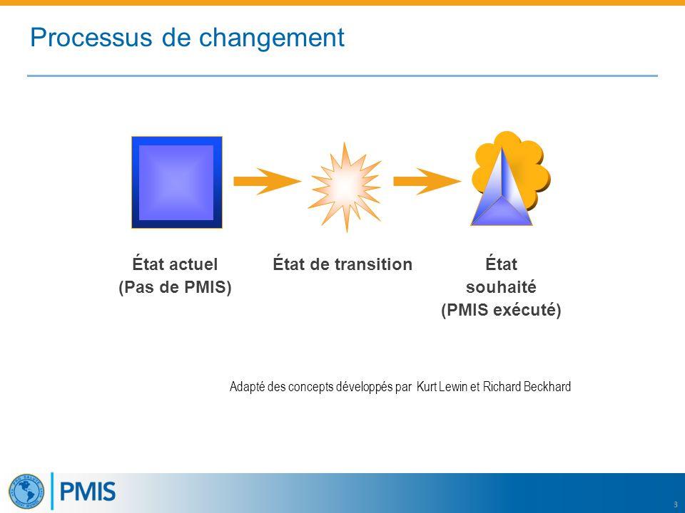 3 Processus de changement État actuel (Pas de PMIS) État souhaité (PMIS exécuté) État de transition Adapté des concepts développés par Kurt Lewin et Richard Beckhard