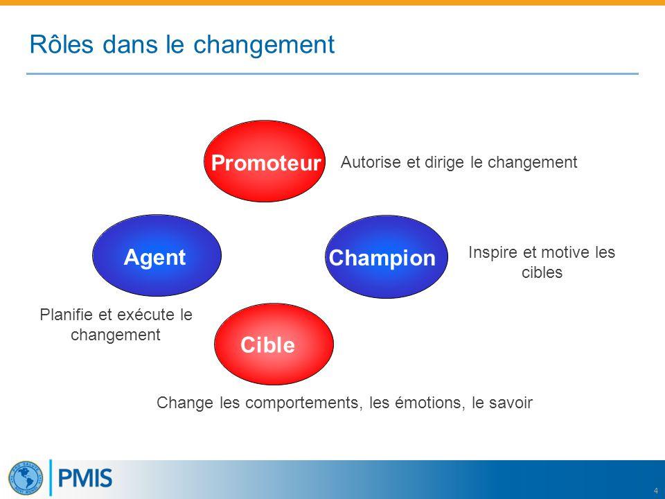 4 Promoteur Autorise et dirige le changement Agent Inspire et motive les cibles Change les comportements, les émotions, le savoir Planifie et exécute