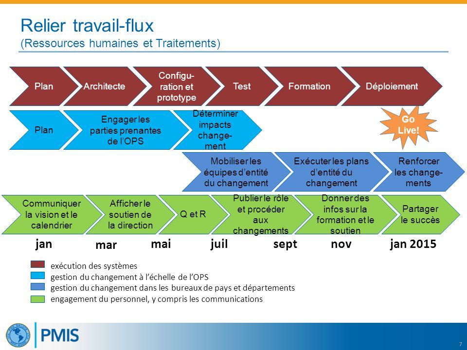 7 Relier travail-flux (Ressources humaines et Traitements) Engager les parties prenantes de l'OPS Mobiliser les équipes d'entité du changement Détermi