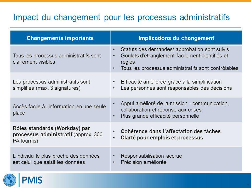 9 Impact du changement pour les processus administratifs Changements importantsImplications du changement Tous les processus administratifs sont clair