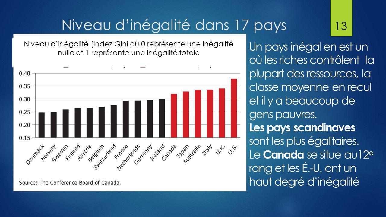 Niveau d'inégalité dans 17 pays Un pays inégal en est un où les riches contrôlent la plupart des ressources, la classe moyenne en recul et il y a beaucoup de gens pauvres.