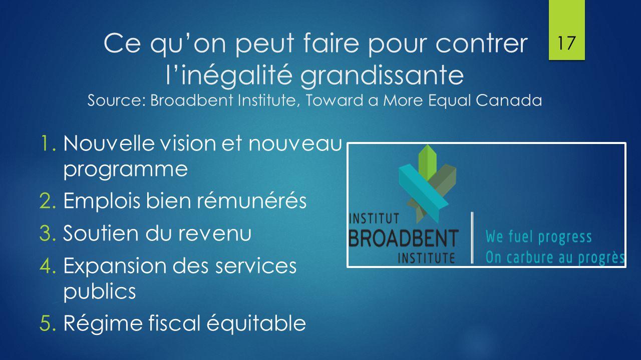 Ce qu'on peut faire pour contrer l'inégalité grandissante Source: Broadbent Institute, Toward a More Equal Canada 1.Nouvelle vision et nouveau programme 2.Emplois bien rémunérés 3.Soutien du revenu 4.Expansion des services publics 5.Régime fiscal équitable 17