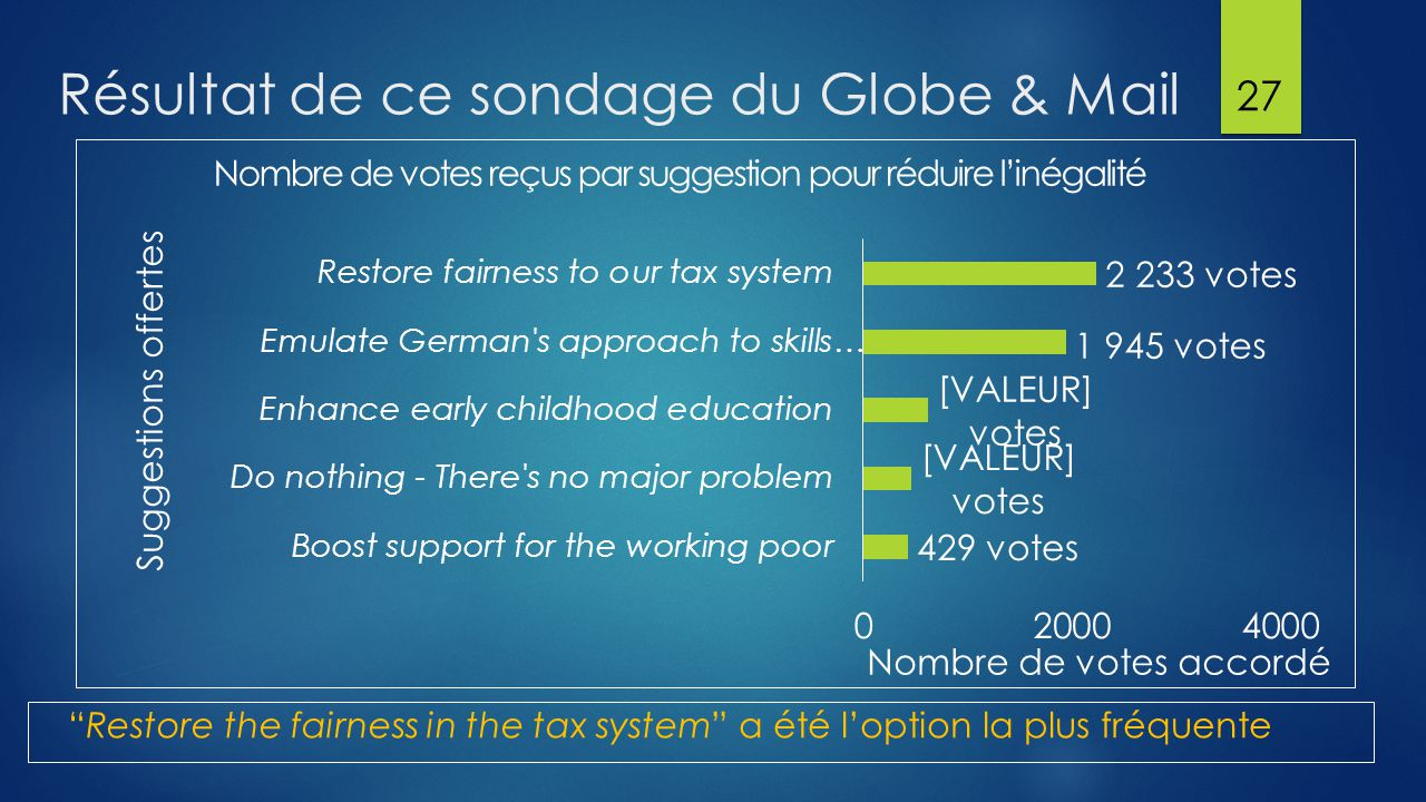 Résultat de ce sondage du Globe & Mail 27 Restore the fairness in the tax system a été l'option la plus fréquente