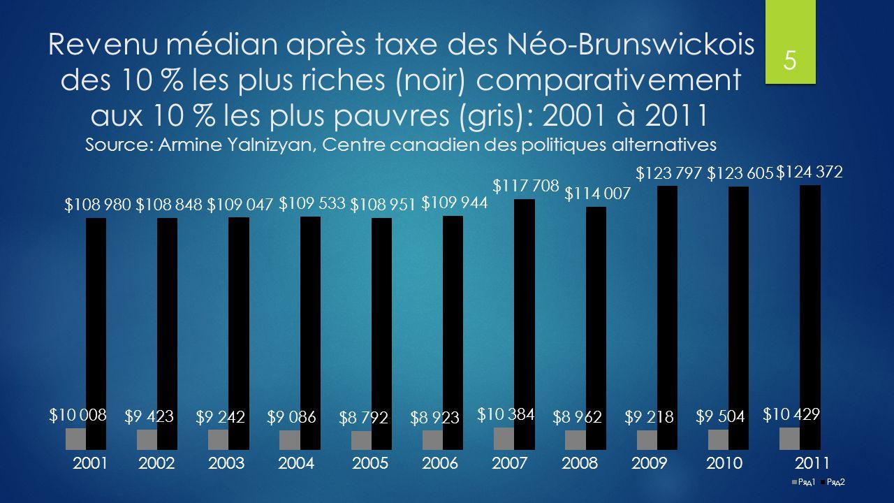 Causes des inégalités croissantes  Bas salaires (en 2010, il y avait 92 420 Néo-Brunswickois vivant avec moins de 10 000 $ par année)  Bonis et actions accordés aux PDG de riches compagnies  Faible taux de syndicalisation : 1 travailleur sur 5 au Canada  Commerce à la hausse avec les pays payant de bas salaires  Accroissement des travailleurs temporaires, contractuels et à temps partiel (11,1 % travaillent à temps partiel au N.-B.)  Politiques fiscales inéquitables au Canada et au N.-B.