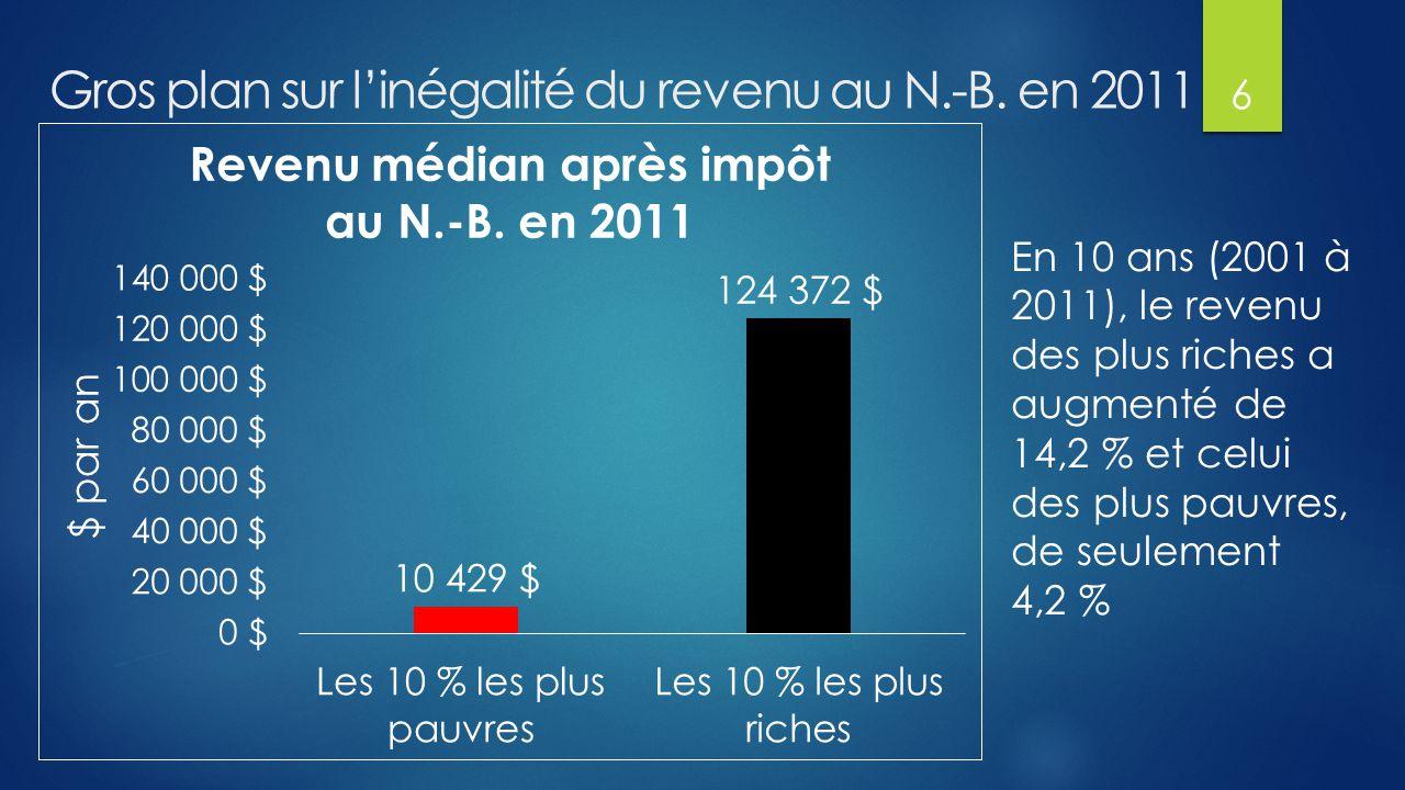 Gros plan sur l'inégalité du revenu au N.-B.