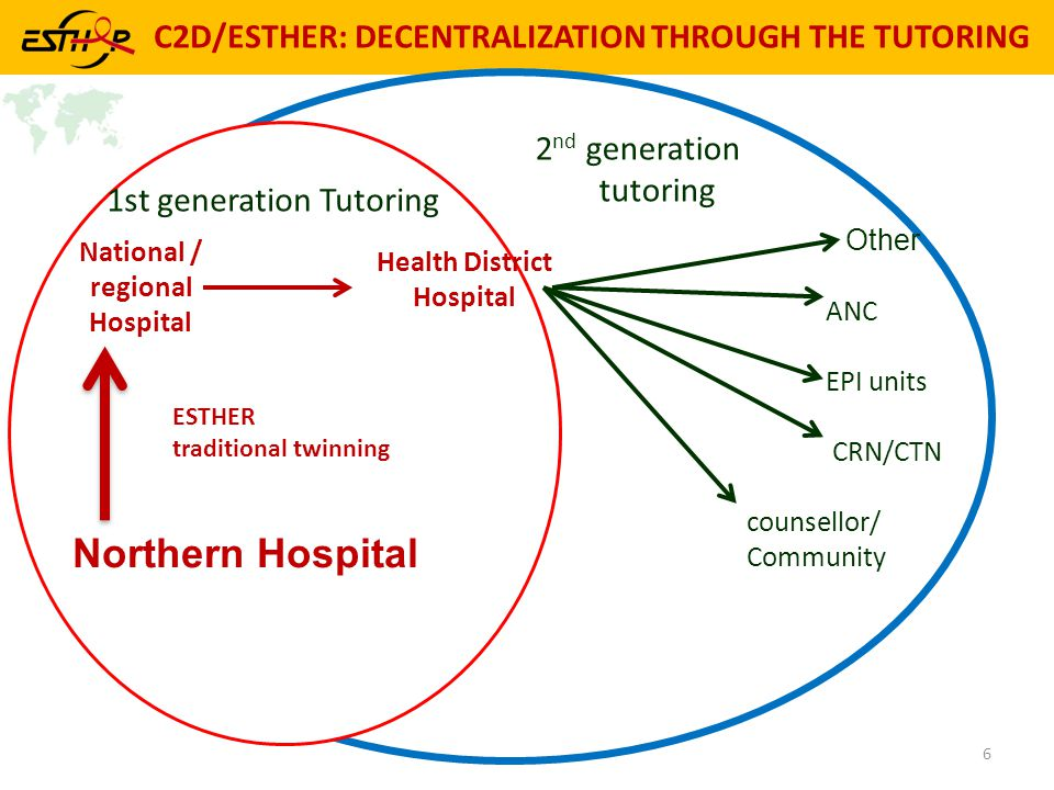 C2D/ESTHER: DECENTRALIZATION THROUGH THE TUTORING 2 nd generation tutoring 6 Other ANC EPI units CRN/CTN counsellor/ Community ESTHER traditional twinning National / regional Hospital Health District Hospital 1st generation Tutoring Northern Hospital