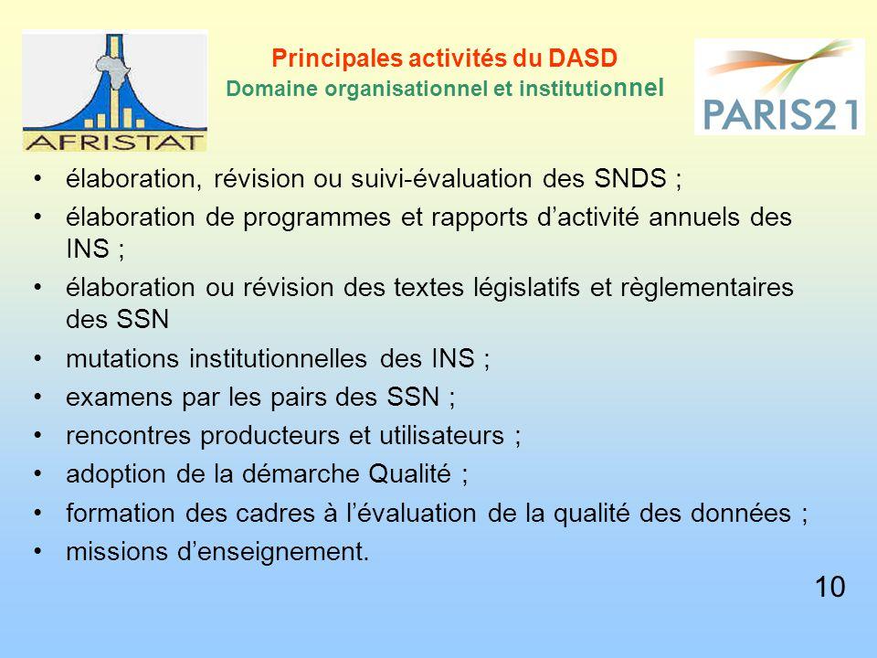 Principales activités du DASD Domaine organisationnel et institutio nnel élaboration, révision ou suivi-évaluation des SNDS ; élaboration de programme