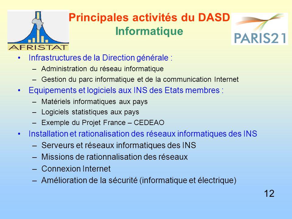 Principales activités du DASD Informatique Infrastructures de la Direction générale : –Administration du réseau informatique –Gestion du parc informat