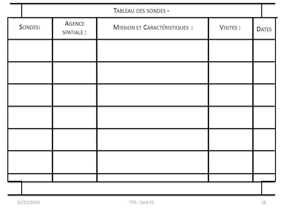 15/11/2014TPE - 1ere S216 T ABLEAU DES SONDES - S ONDES : A GENCE SPATIALE : D ATES M ISSION ET C ARACTÉRISTIQUES :V ISITES :