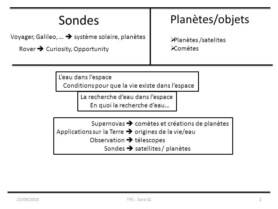 Sondes Voyager, Galileo, …  système solaire, planètes Rover  Curiosity, Opportunity Planètes/objets  Planètes /satelites  Comètes L'eau dans l'espace Conditions pour que la vie existe dans l'espace La recherche d'eau dans l'espace En quoi la recherche d'eau… Supernovas  comètes et créations de planètes Applications sur la Terre  origines de la vie/eau Observation  télescopes Sondes  satellites / planètes 2TPE - 1ere S223/09/2014