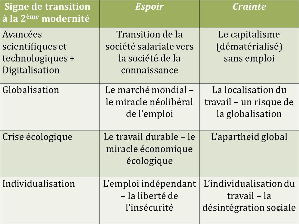 Signe de transition à la 2 ème modernité EspoirCrainte Avancées scientifiques et technologiques + Digitalisation Transition de la société salariale ve