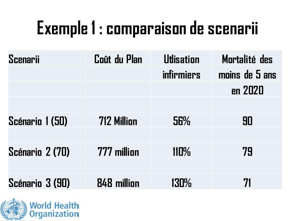 Exemple 1 : comparaison de scenarii ScenariiCoût du PlanUtlisationMortalité des infirmiersmoins de 5 ans en 2020 Scénario 1 (50)712 Million56%90 Scéna