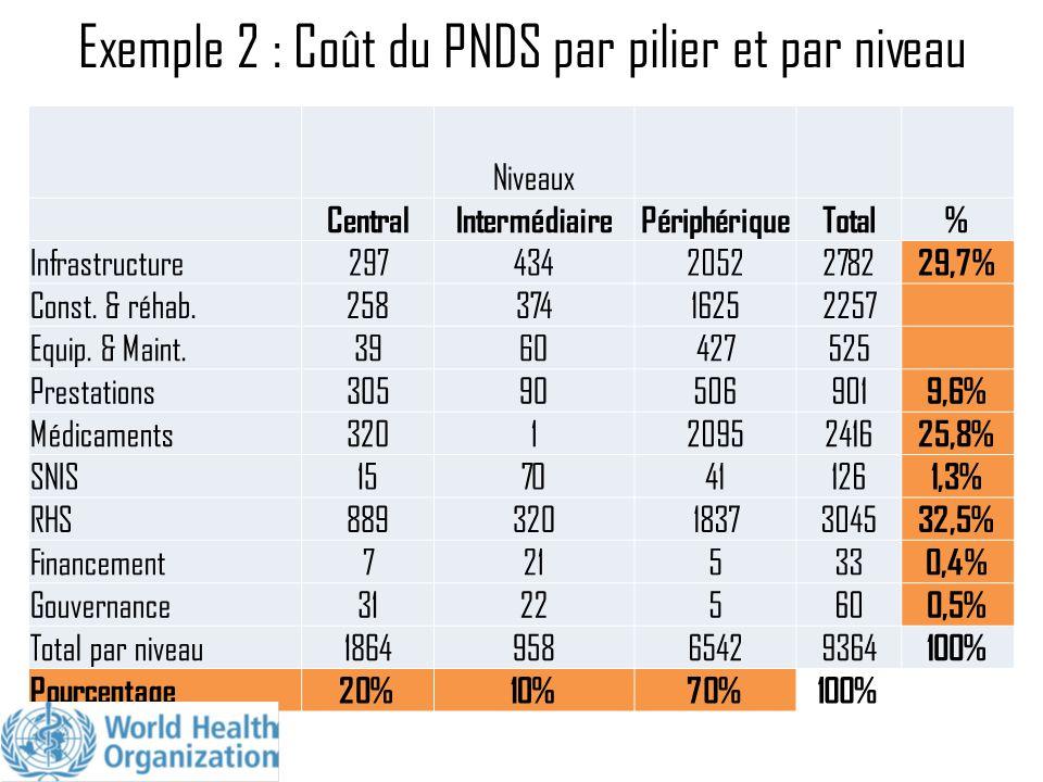 Exemple 2 : Coût du PNDS par pilier et par niveau Niveaux CentralIntermédiairePériphériqueTotal% Infrastructure29743420522782 29,7% Const. & réhab.258