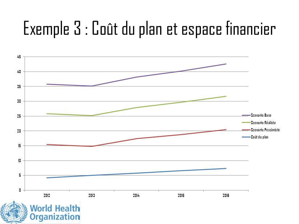 Exemple 3 : Coût du plan et espace financier