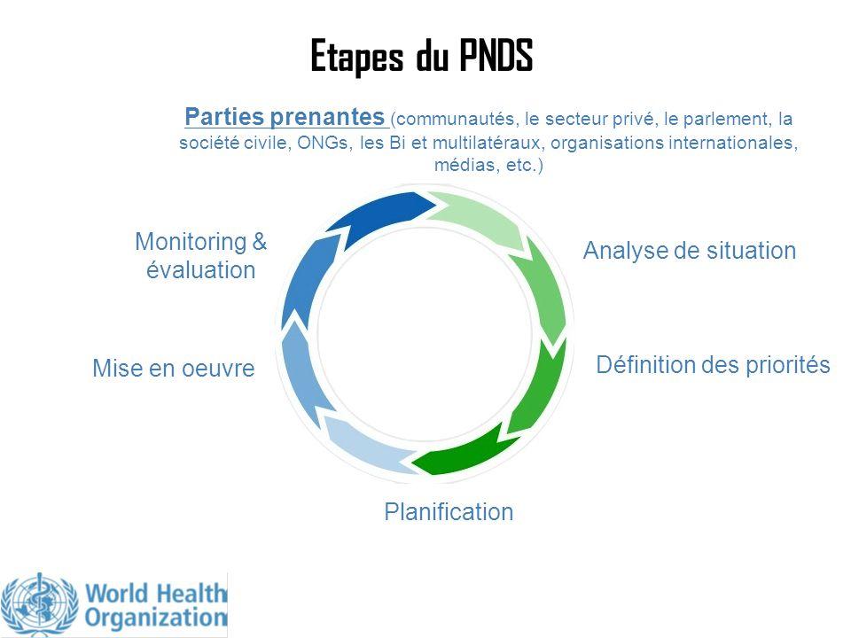 Etapes du PNDS Parties prenantes (communautés, le secteur privé, le parlement, la société civile, ONGs, les Bi et multilatéraux, organisations interna