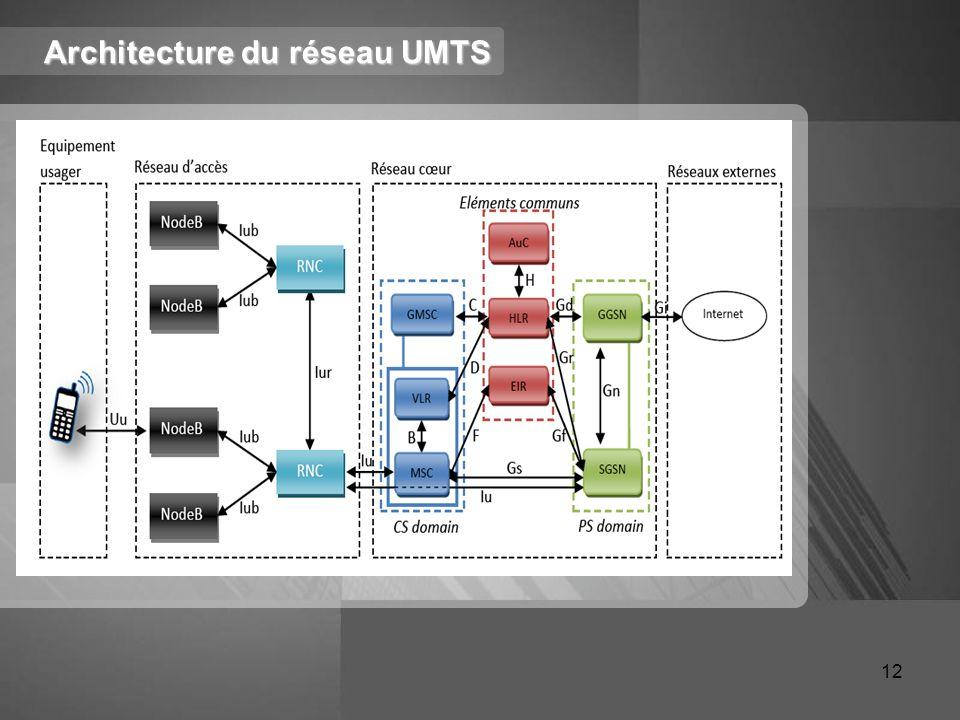 Architecture du réseau UMTS 12