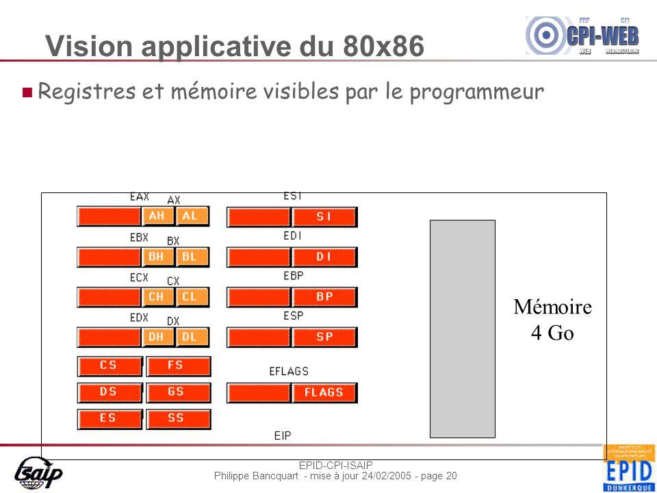 EPID-CPI-ISAIP Philippe Bancquart - mise à jour 24/02/2005 - page 20 Vision applicative du 80x86 Registres et mémoire visibles par le programmeur Mémo
