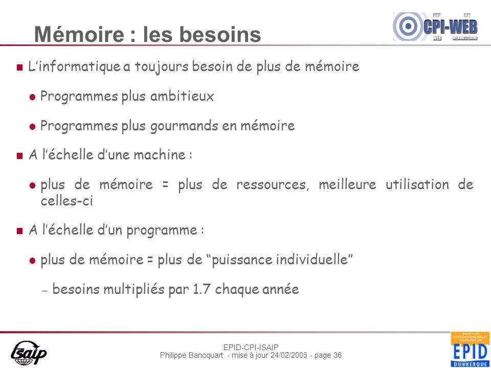 EPID-CPI-ISAIP Philippe Bancquart - mise à jour 24/02/2005 - page 36 Mémoire : les besoins L'informatique a toujours besoin de plus de mémoire Program