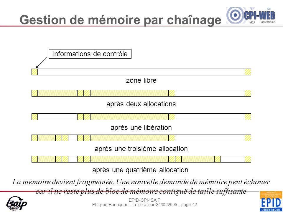EPID-CPI-ISAIP Philippe Bancquart - mise à jour 24/02/2005 - page 42 Gestion de mémoire par chaînage après une quatrième allocation zone libre Informa