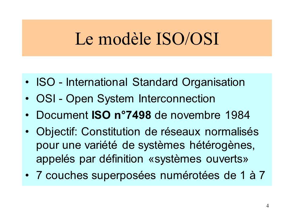5 Les 7 Couches du modèle ISO –7Application –6Présentation –5Session –4Transport –3Réseau –2Liaison –1Physique