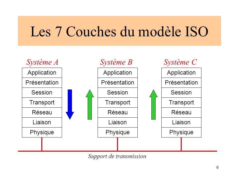 6 Les 7 Couches du modèle ISO Physique Liaison Réseau Transport Application Présentation Session Physique Liaison Réseau Transport Application Présent