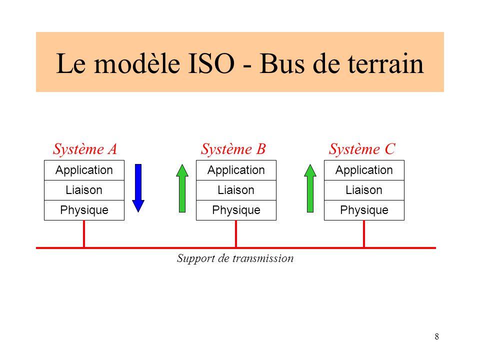 8 Le modèle ISO - Bus de terrain Physique Liaison Application Physique Liaison Application Physique Liaison Application Système ASystème BSystème C Su