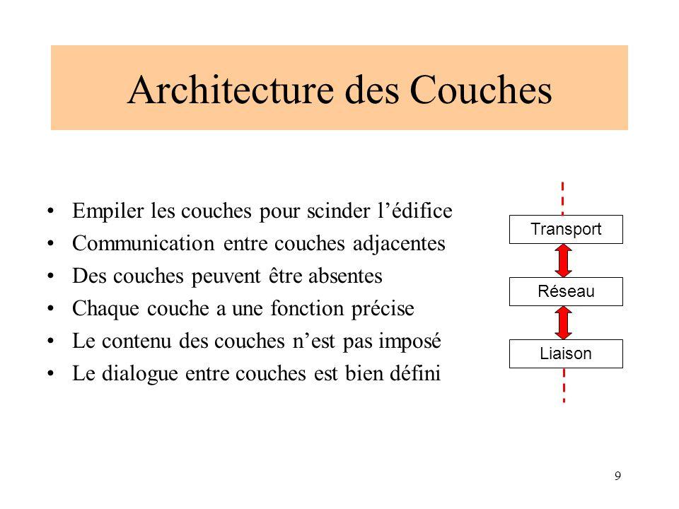9 Architecture des Couches Empiler les couches pour scinder l'édifice Communication entre couches adjacentes Des couches peuvent être absentes Chaque