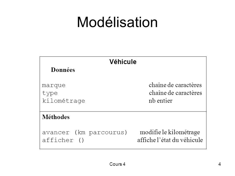Cours 44 Véhicule Données marque chaîne de caractères type chaîne de caractères kilométrage nb entier Méthodes avancer (km parcourus) modifie le kilométrage afficher () affiche l'état du véhicule Modélisation