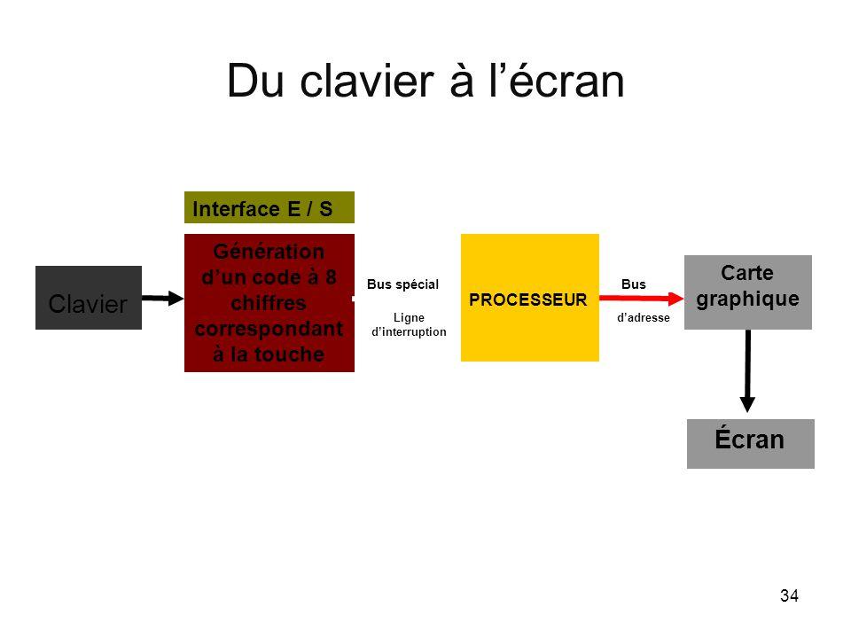 34 Du clavier à l'écran Génération d'un code à 8 chiffres correspondant à la touche PROCESSEUR Clavier Carte graphique Bus spécial d'adresse Bus Inter
