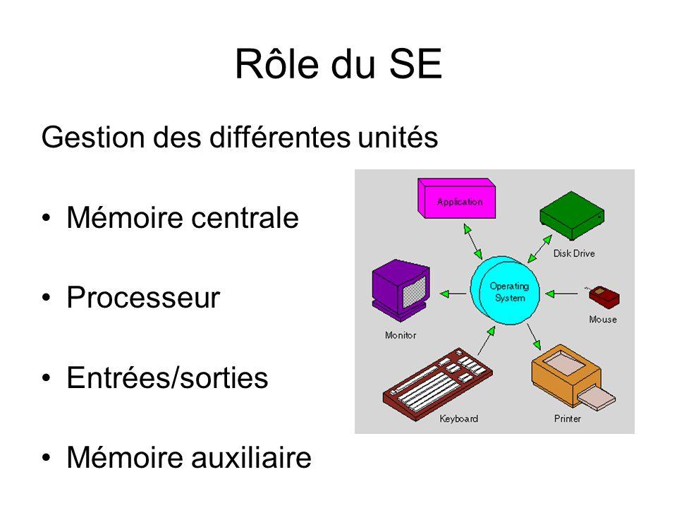 Rôle du SE Gestion des différentes unités Mémoire centrale Processeur Entrées/sorties Mémoire auxiliaire