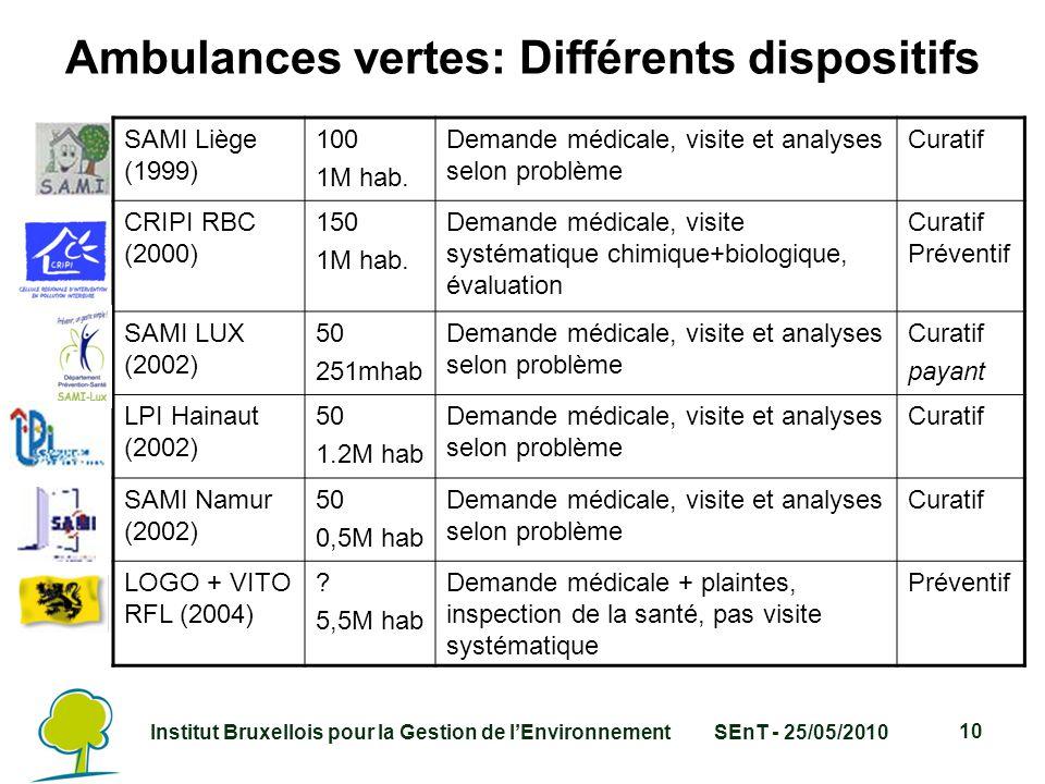 Institut Bruxellois pour la Gestion de l'EnvironnementSEnT - 25/05/2010 10 Ambulances vertes: Différents dispositifs SAMI Liège (1999) 100 1M hab.