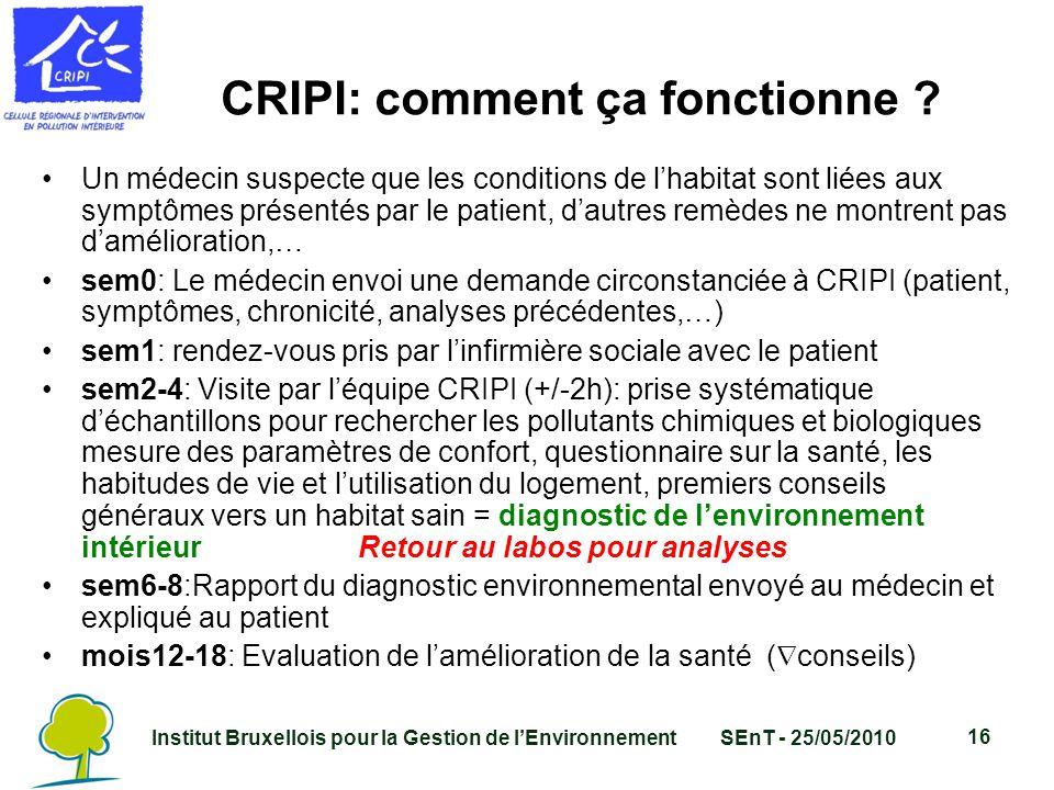 Institut Bruxellois pour la Gestion de l'EnvironnementSEnT - 25/05/2010 16 CRIPI: comment ça fonctionne .
