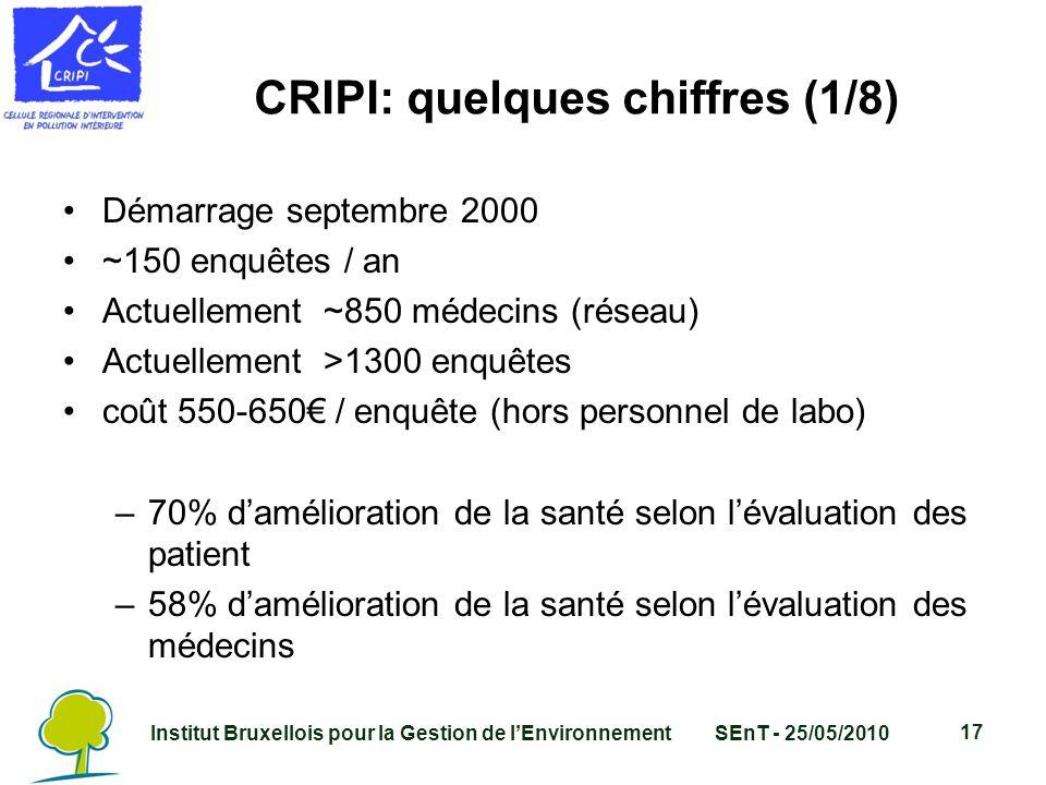 Institut Bruxellois pour la Gestion de l'EnvironnementSEnT - 25/05/2010 17 CRIPI: quelques chiffres (1/8) Démarrage septembre 2000 ~150 enquêtes / an Actuellement ~850 médecins (réseau) Actuellement >1300 enquêtes coût 550-650€ / enquête (hors personnel de labo) –70% d'amélioration de la santé selon l'évaluation des patient –58% d'amélioration de la santé selon l'évaluation des médecins