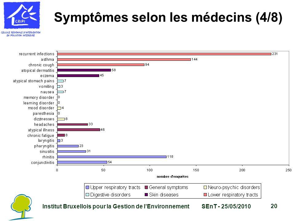 Institut Bruxellois pour la Gestion de l'EnvironnementSEnT - 25/05/2010 20 Symptômes selon les médecins (4/8)