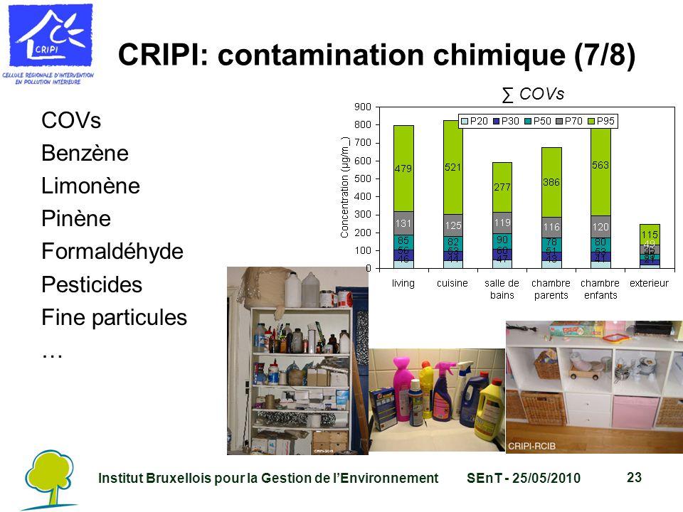 Institut Bruxellois pour la Gestion de l'EnvironnementSEnT - 25/05/2010 23 CRIPI: contamination chimique (7/8) COVs Benzène Limonène Pinène Formaldéhyde Pesticides Fine particules … ∑ COVs