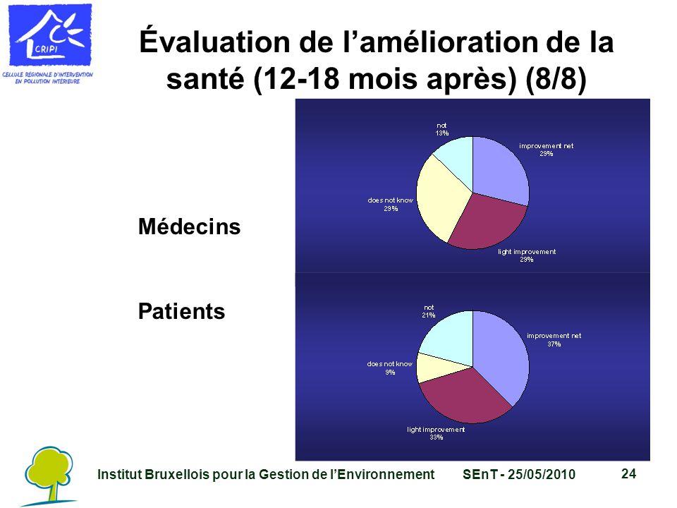 Institut Bruxellois pour la Gestion de l'EnvironnementSEnT - 25/05/2010 24 Évaluation de l'amélioration de la santé (12-18 mois après) (8/8) Médecins Patients