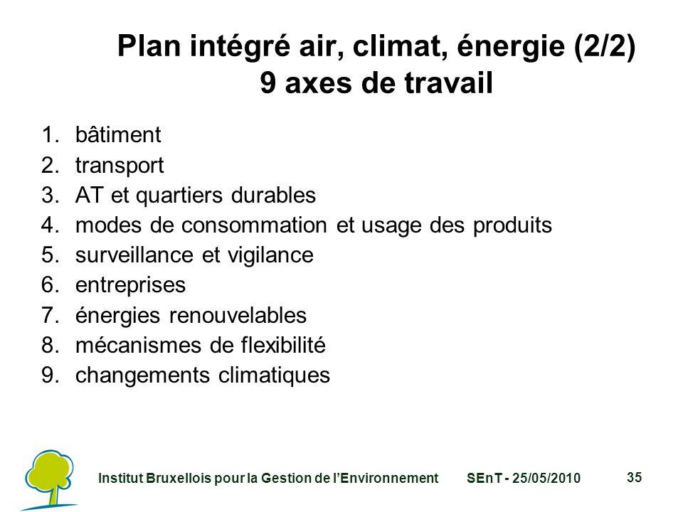 Institut Bruxellois pour la Gestion de l'EnvironnementSEnT - 25/05/2010 35 Plan intégré air, climat, énergie (2/2) 9 axes de travail 1.bâtiment 2.transport 3.AT et quartiers durables 4.modes de consommation et usage des produits 5.surveillance et vigilance 6.entreprises 7.énergies renouvelables 8.mécanismes de flexibilité 9.changements climatiques