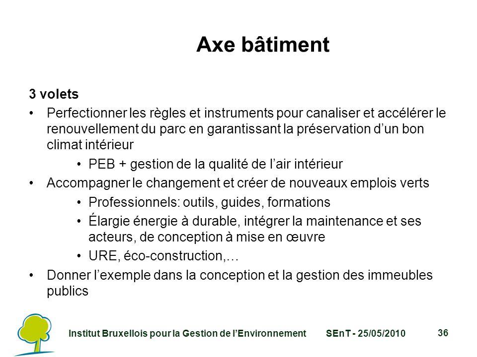 Institut Bruxellois pour la Gestion de l'EnvironnementSEnT - 25/05/2010 36 Axe bâtiment 3 volets Perfectionner les règles et instruments pour canaliser et accélérer le renouvellement du parc en garantissant la préservation d'un bon climat intérieur PEB + gestion de la qualité de l'air intérieur Accompagner le changement et créer de nouveaux emplois verts Professionnels: outils, guides, formations Élargie énergie à durable, intégrer la maintenance et ses acteurs, de conception à mise en œuvre URE, éco-construction,… Donner l'exemple dans la conception et la gestion des immeubles publics