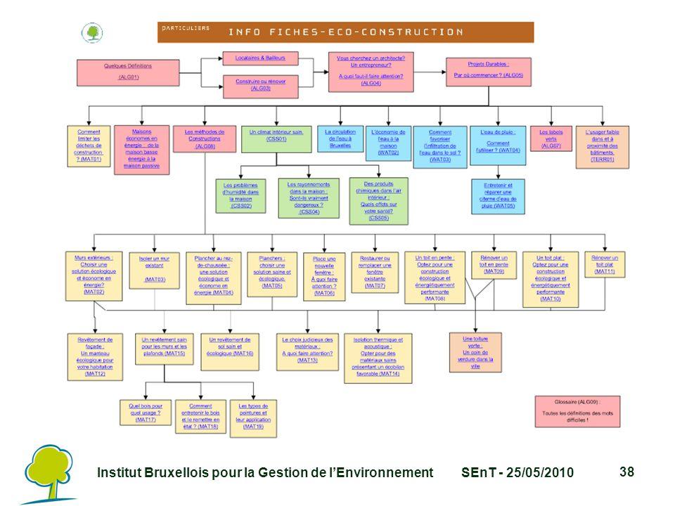 Institut Bruxellois pour la Gestion de l'EnvironnementSEnT - 25/05/2010 38