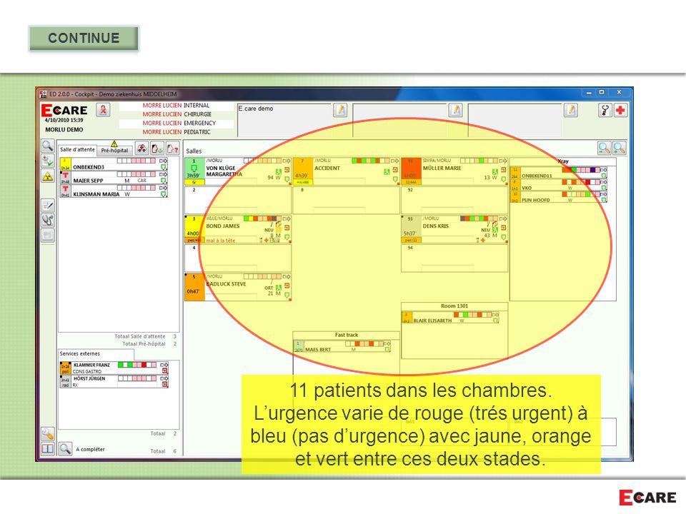 11 patients dans les chambres. L'urgence varie de rouge (trés urgent) à bleu (pas d'urgence) avec jaune, orange et vert entre ces deux stades.