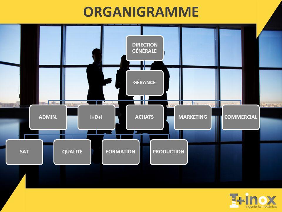 ORGANIGRAMME DIRECTION GÉNÉRALE GÉRANCEADMIN.I+D+ISATQUALITÉFORMATIONPRODUCTIONACHATSMARKETINGCOMMERCIAL